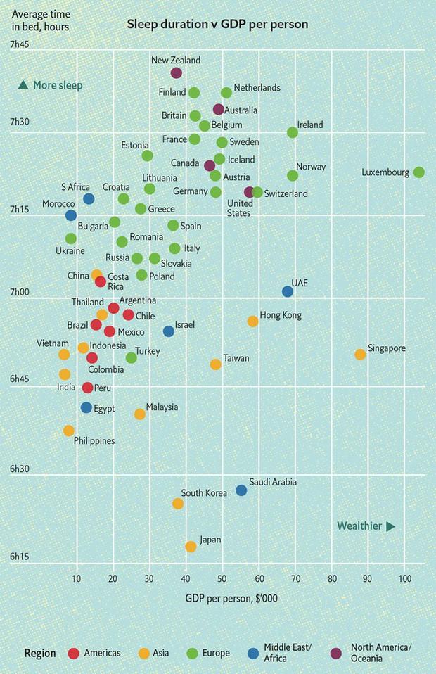 Bí mật giàu có bất ngờ của New Zealand, Thụy Sĩ, Đức, Phần Lan: Người dân chăm... ngủ hơn các nước khác! - Ảnh 1.