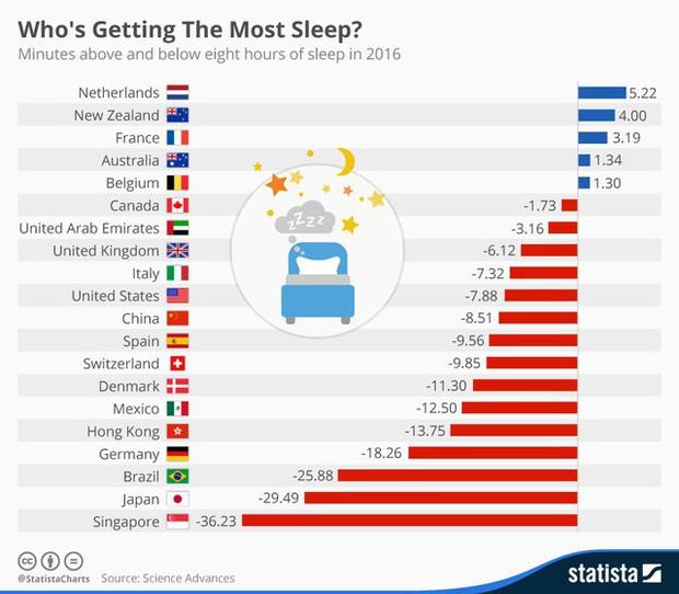 Bí mật giàu có bất ngờ của New Zealand, Thụy Sĩ, Đức, Phần Lan: Người dân chăm... ngủ hơn các nước khác! - Ảnh 2.