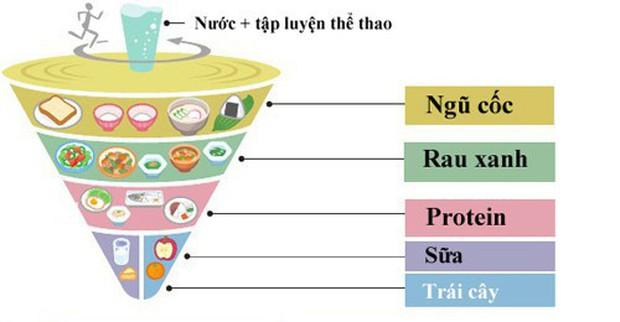 Nguyên tắc dinh dưỡng giúp người Nhật giữ vóc dáng cân đối và khỏe mạnh và sống thọ nhất thế giới - Ảnh 1.