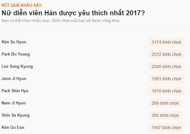 Sao ngoại được fan Việt yêu thích nhất 2017: SNSD, EXO đè bẹp Black Pink và BTS, Song - Song thắng áp đảo - Ảnh 12.