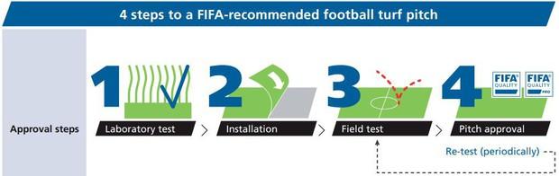 """Bất chấp tranh cãi, chung kết World Cup 2018 sẽ sử dụng sân cỏ """"lai"""" lần đầu tiên và đây là lí do - Ảnh 4."""