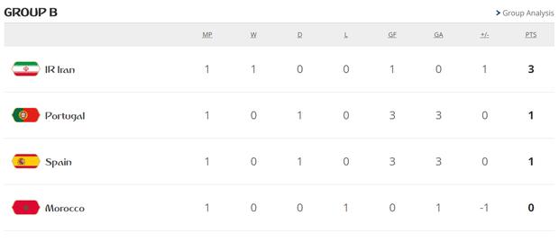 Bồ Đào Nha 3-3 Tây Ban Nha: Cả thế giới ngả mũ thán phục Ronaldo - Ảnh 16.
