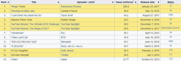 MV comeback của Black Pink sau 24h lên sóng: Lọt top 5 MV view cao nhất thế giới, chỉ xếp sau Taylor Swift, BTS và PSY - Ảnh 1.