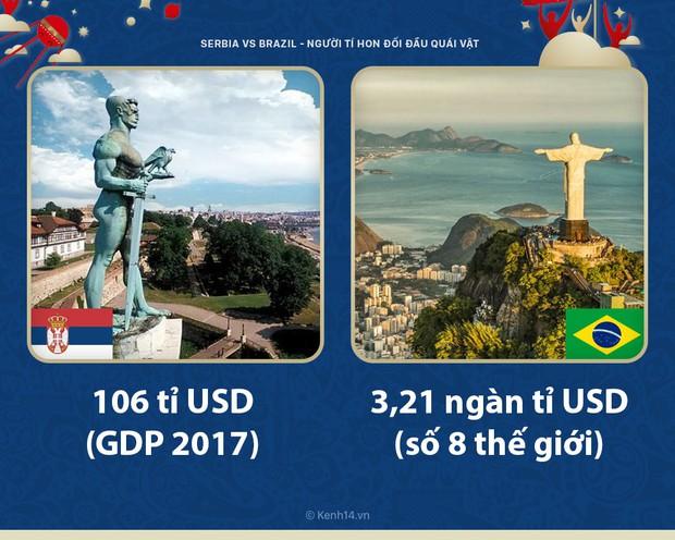 Serbia vs Brazil: Thực sự là cuộc chiến với một con quái vật vượt trội về mọi mặt - Ảnh 3.
