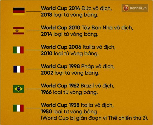 Giải mã lời nguyền World Cup: vì sao những nhà đương kim vô địch lại bị loại ngay từ vòng bảng? - Ảnh 1.