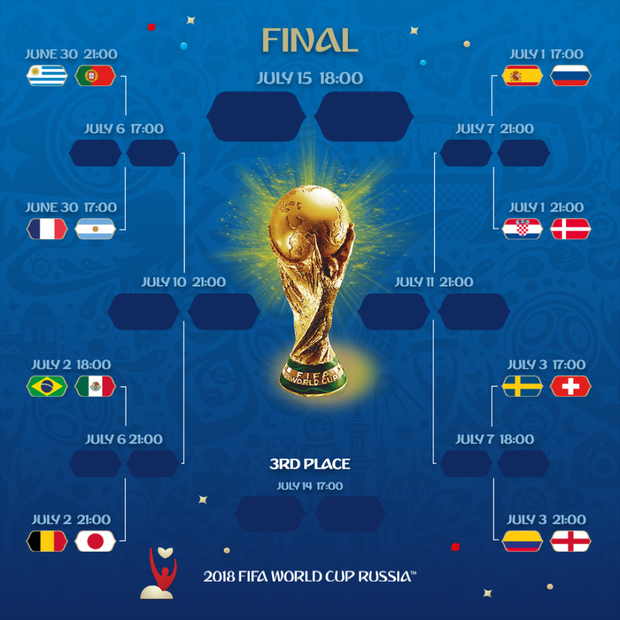 Xác định xong 16 đội tuyển giành vé vào vòng 1/8 World Cup 2018 - Ảnh 4.