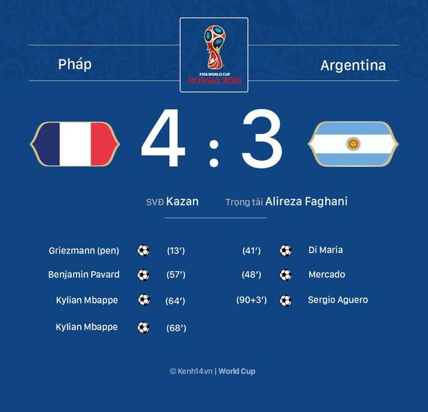Mbappe hủy diệt Argentina trong trận cầu điên rồ, tiễn Messi khỏi World Cup 2018 - Ảnh 1.