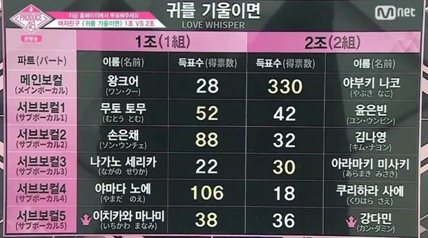 Produce 48 tập 3: Hàng loạt thí sinh bị tụt hạng sau vòng đánh giá lần 2 - Ảnh 11.