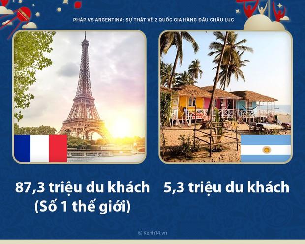 Pháp vs Argentina: những sự thực ít người biết về 2 quốc gia tầm cỡ hàng đầu châu lục - Ảnh 3.