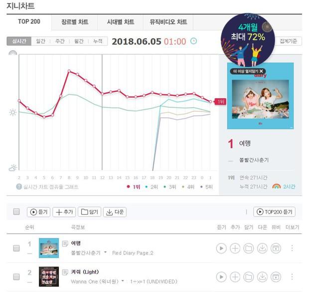 Sau nhiều giờ chống chọi, khủng long BOL4 cũng không ngăn nổi cơn bão Wanna One - Ảnh 2.