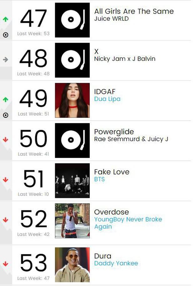 BTS rớt 41 hạng trên Billboard Hot 100, nhưng vẫn là nghệ sĩ thành công thứ 2 tại Mỹ trong tuần qua - Ảnh 1.