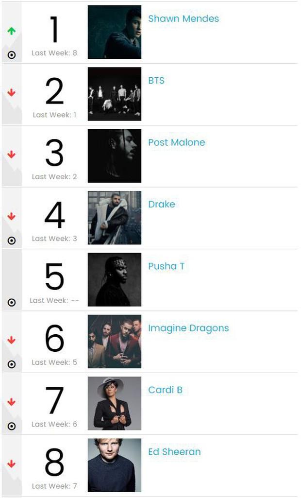 BTS rớt 41 hạng trên Billboard Hot 100, nhưng vẫn là nghệ sĩ thành công thứ 2 tại Mỹ trong tuần qua - Ảnh 2.