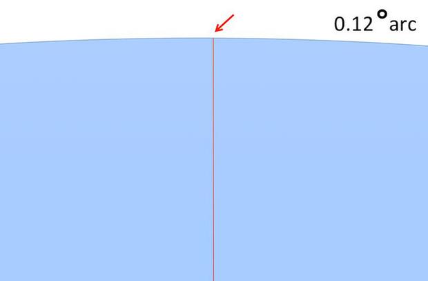 Bằng cách cực kì khéo léo, anh chàng này đã chứng minh rằng Trái Đất không phải là hình phẳng - Ảnh 14.