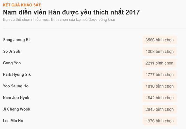 Sao ngoại được fan Việt yêu thích nhất 2017: SNSD, EXO đè bẹp Black Pink và BTS, Song - Song thắng áp đảo - Ảnh 14.