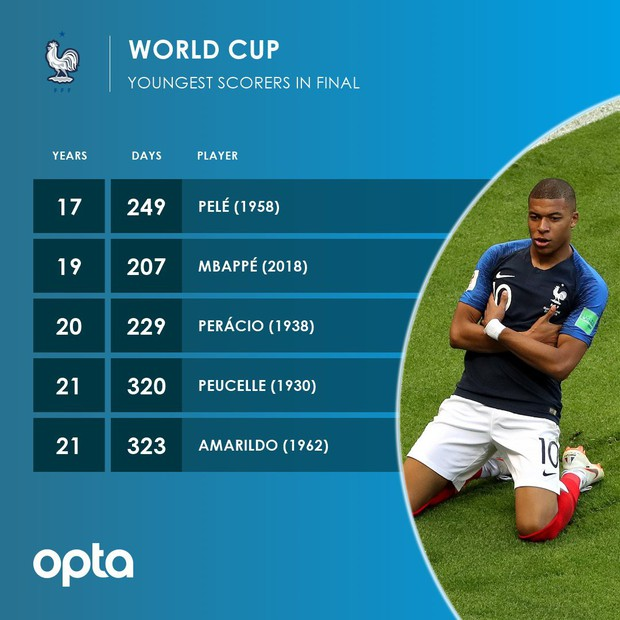 Mbappe tiếp bước huyền thoại Pele, viết lịch sử ở chung kết World Cup - Ảnh 2.