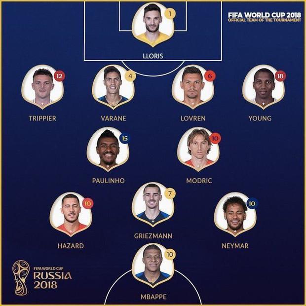 FIFA gạch tên Pogba, đưa cầu thủ chơi tại Trung Quốc vào đội hình tiêu biểu World Cup? - Ảnh 1.