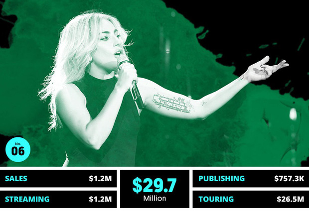 Thu nhập 684 tỷ đồng từ âm nhạc, Lady Gaga là nữ ca sĩ cá kiếm số 1 thế giới nửa đầu 2018 - Ảnh 1.