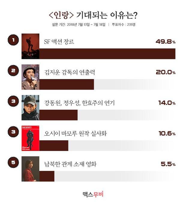 Phim của Kang Dong Won và Han Hyo Joo được dân Hàn chờ đợi ra rạp - Ảnh 2.