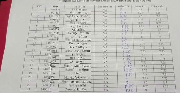 Sơn La cập nhật kết quả chấm thẩm định môn Văn, bài thi 8,5 điểm giảm còn 4 điểm - Ảnh 2.