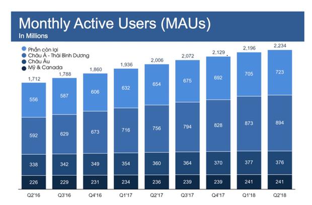 Lượng tăng trưởng người dùng của Facebook tại những thị trường sinh lời nhất đã ngừng trệ, thậm chí còn mất cả người dùng - Ảnh 2.