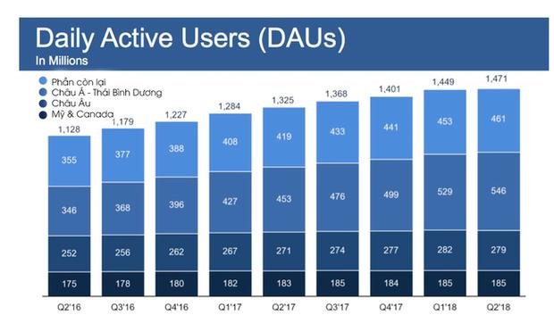 Lượng tăng trưởng người dùng của Facebook tại những thị trường sinh lời nhất đã ngừng trệ, thậm chí còn mất cả người dùng - Ảnh 3.