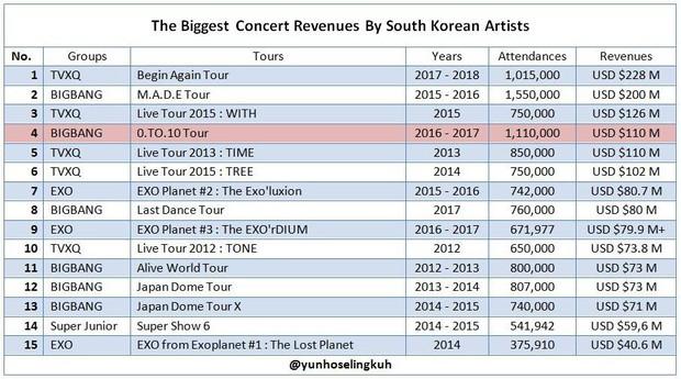 Từ câu nói doanh số album là quan trọng nhất của JYP mới thấy Big Bang là nhóm nhạc đặc biệt như thế nào ở Kpop - Ảnh 2.