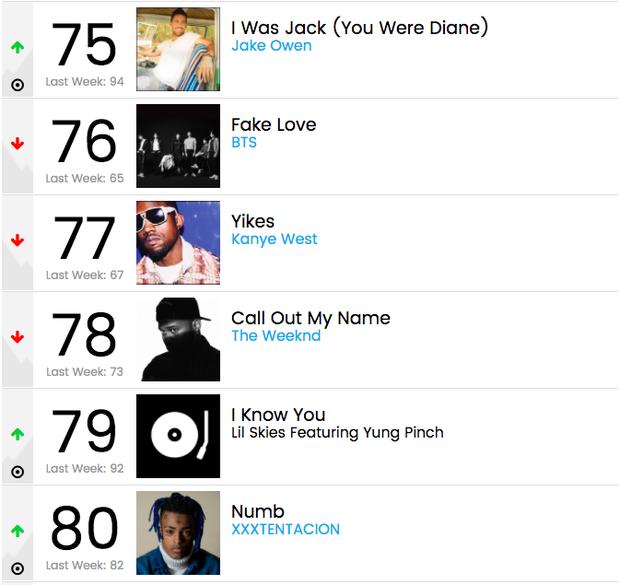 Black Pink đã mất hút khỏi Billboard Hot 100, nhưng BTS vẫn trụ vững sau 6 tuần! - Ảnh 1.