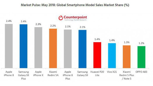 iPhone 8 bất ngờ đánh bại iPhone X và Galaxy S9 Plus để trở thành smartphone bán chạy nhất tháng 5/2018 - Ảnh 1.