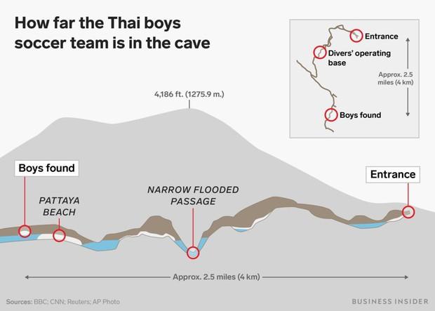 Có thể tàu ngầm mini của Elon Musk sẽ không được sử dụng để giải cứu đội bóng Thái Lan! Đây là lý do - Ảnh 2.