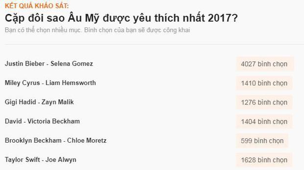 Sao ngoại được fan Việt yêu thích nhất 2017: SNSD, EXO đè bẹp Black Pink và BTS, Song - Song thắng áp đảo - Ảnh 16.
