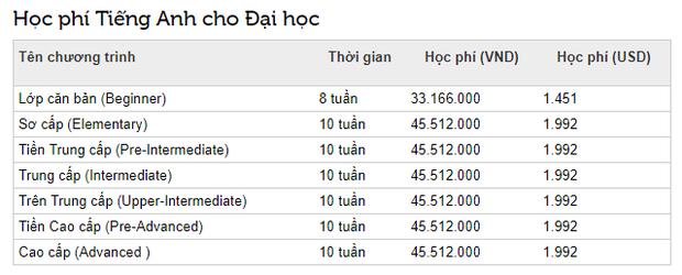 Học phí cao ngất ngưởng của trường RMIT Việt Nam: Chỉ có con nhà giàu mới theo học được! - Ảnh 6.