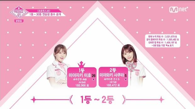Produce 48: Vừa giành được vị trí số 1, thí sinh người Nhật lao đao vì dính phốt thái độ với đồng đội? - Ảnh 2.