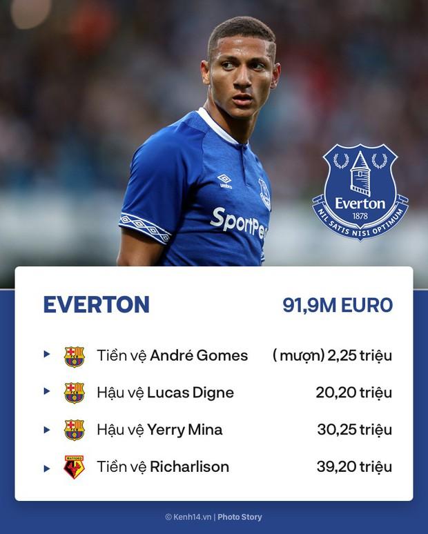Premier League càng hấp dẫn bởi sự mạnh tay tại Phiên chợ hè của các đội bóng này - Ảnh 7.