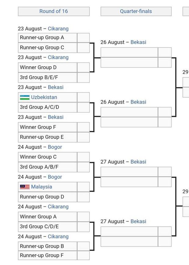 Olympic Việt Nam sẽ chạm trán Malaysia ở vòng knock-out ASIAD 2018? - Ảnh 5.