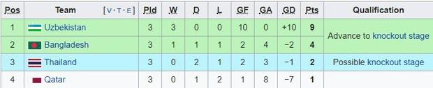 Thái Lan lại thua, nếu không bị loại sẽ gặp Olympic Việt Nam ở vòng knock-out - Ảnh 3.