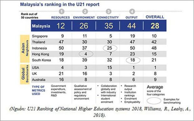 Giáo dục đại học Việt Nam thứ hạng thấp, sinh viên thiếu kỹ năng - Ảnh 1.