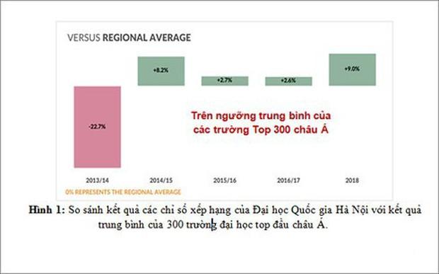 Giáo dục đại học Việt Nam thứ hạng thấp, sinh viên thiếu kỹ năng - Ảnh 3.