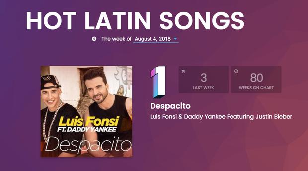 """Thừa hưởng sức nóng từ Justin Bieber, """"Despacito"""" lần đầu trở lại No.1 sau thời gian dài - Ảnh 1."""