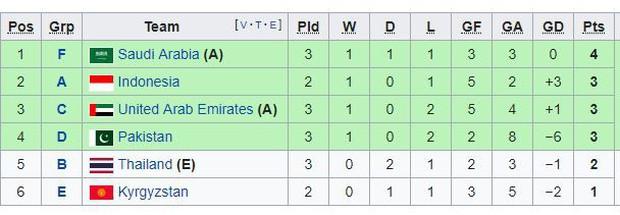Olympic Thái Lan chính thức bị loại ngay vòng bảng ASIAD - Ảnh 2.
