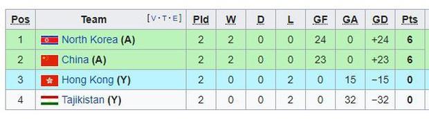 Bất ngờ: Nữ Thái Lan đứng chót bảng, toàn thua vẫn có vé vào tứ kết ASIAD 2018 - Ảnh 3.