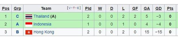 Bất ngờ: Nữ Thái Lan đứng chót bảng, toàn thua vẫn có vé vào tứ kết ASIAD 2018 - Ảnh 2.