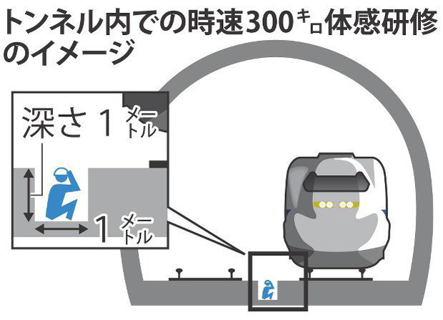 Nhật Bản: Muốn trở thành nhân viên giám sát an toàn ở ga tàu? Xin mời xuống rãnh ngồi ngay cạnh đoàn tàu siêu tốc cho biết mùi nguy hiểm - Ảnh 1.