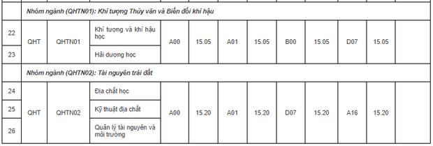 Điểm chuẩn của Đại học Khoa học Tự nhiên - Đại học Quốc gia Hà Nội năm 2018 - Ảnh 2.