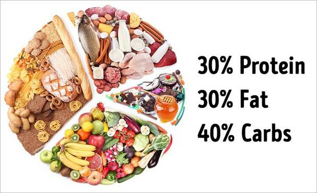 Giảm cân: Những sai lầm ảnh hưởng đến sức khỏe mà nhiều người vẫn tin - Ảnh 5.