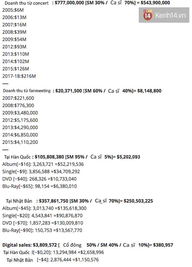 Lộ diện 3 nhóm nhạc nam cá kiếm đỉnh nhất Kpop với thu nhập nghìn tỉ, BTS đình đám thế giới lại không lọt top? - Ảnh 2.