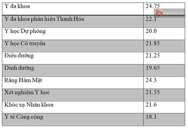 Thủ khoa khối B toàn quốc chính là thủ khoa đầu vào Đại học Y Hà Nội với số điểm 29,55 - Ảnh 3.