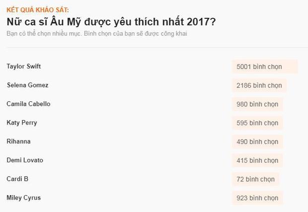 Sao ngoại được fan Việt yêu thích nhất 2017: SNSD, EXO đè bẹp Black Pink và BTS, Song - Song thắng áp đảo - Ảnh 18.