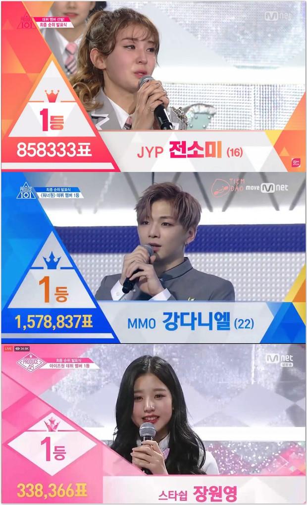 Quán quân Produce 48 phải nhân gần 5 lần số phiếu mới bằng Center Quốc dân Kang Daniel - Ảnh 2.