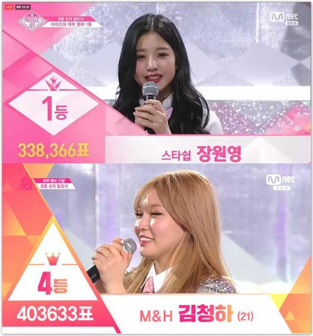 Quán quân Produce 48 phải nhân gần 5 lần số phiếu mới bằng Center Quốc dân Kang Daniel - Ảnh 4.