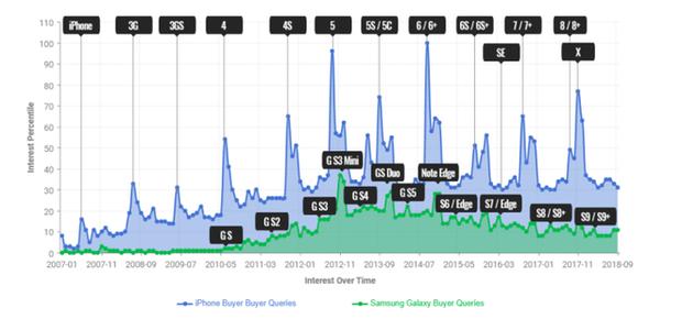 Gần đến giờ G của Apple thì có kết quả nghiên cứu: Fan Samsung không thể nào cuồng nhiệt bằng fan Apple - Ảnh 2.